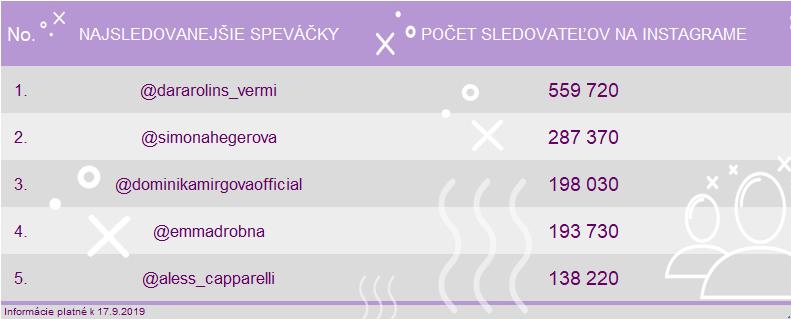 Najlepšie slovenské speváčky